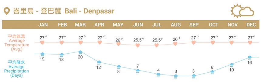 https://img.lowestfare.com.hk/honeymoon/soft/weather/Indonesia.jpg