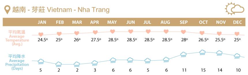 https://img.lowestfare.com.hk/honeymoon/soft/weather/Vietnam.jpg